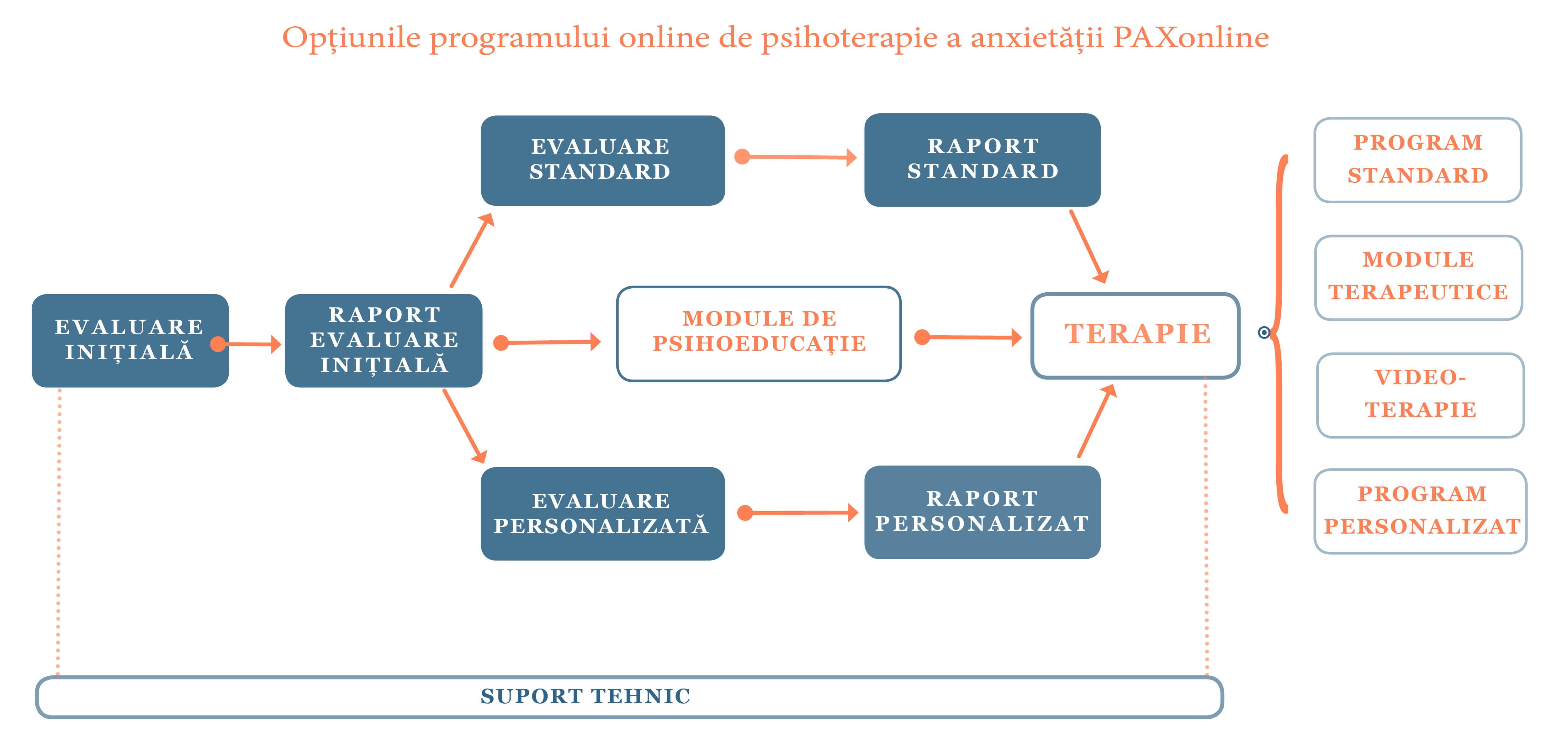 Figura cu facilitatile PAXonline pentru pacienti
